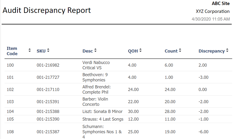 Example of Inventory Report Tracking